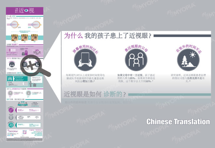 Chinese translation of myopia infographic